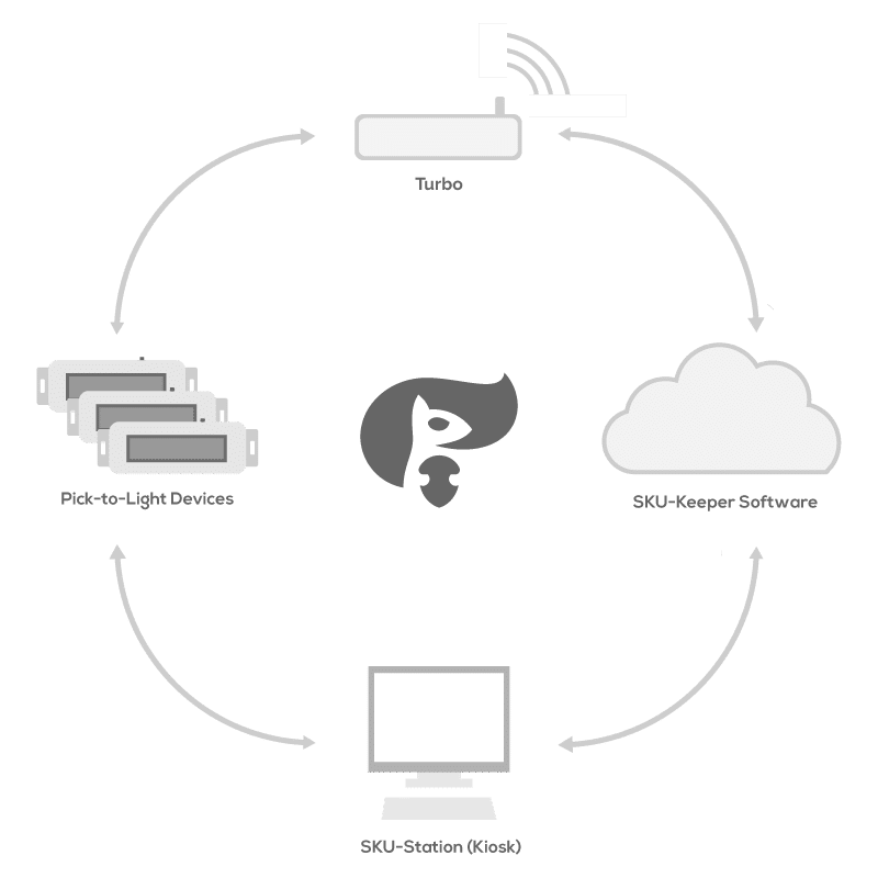 Diagram showing how Pick-to-Light system connects with the cloud