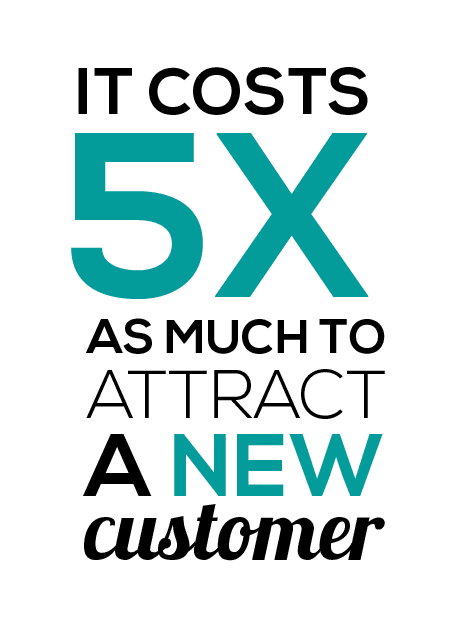 It cost five times as much to attract new customers
