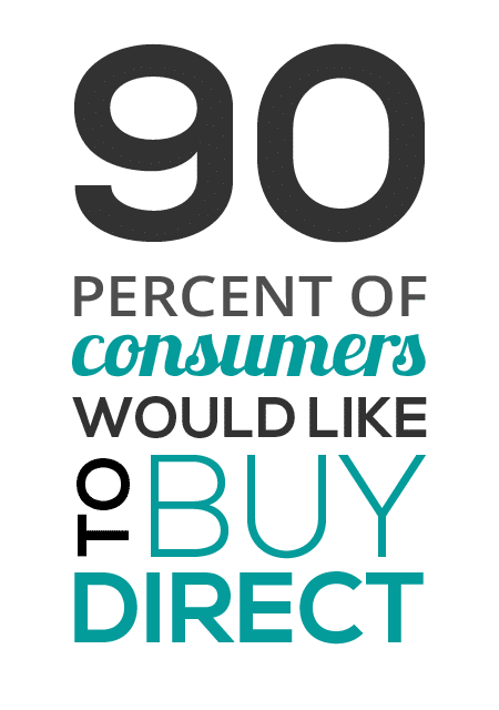 90% of consumers would like to buy direct
