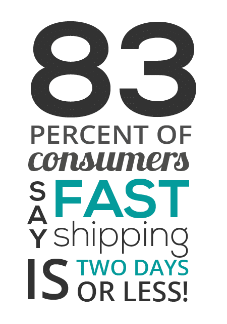 83% of consumers say fast shipping is two days or less