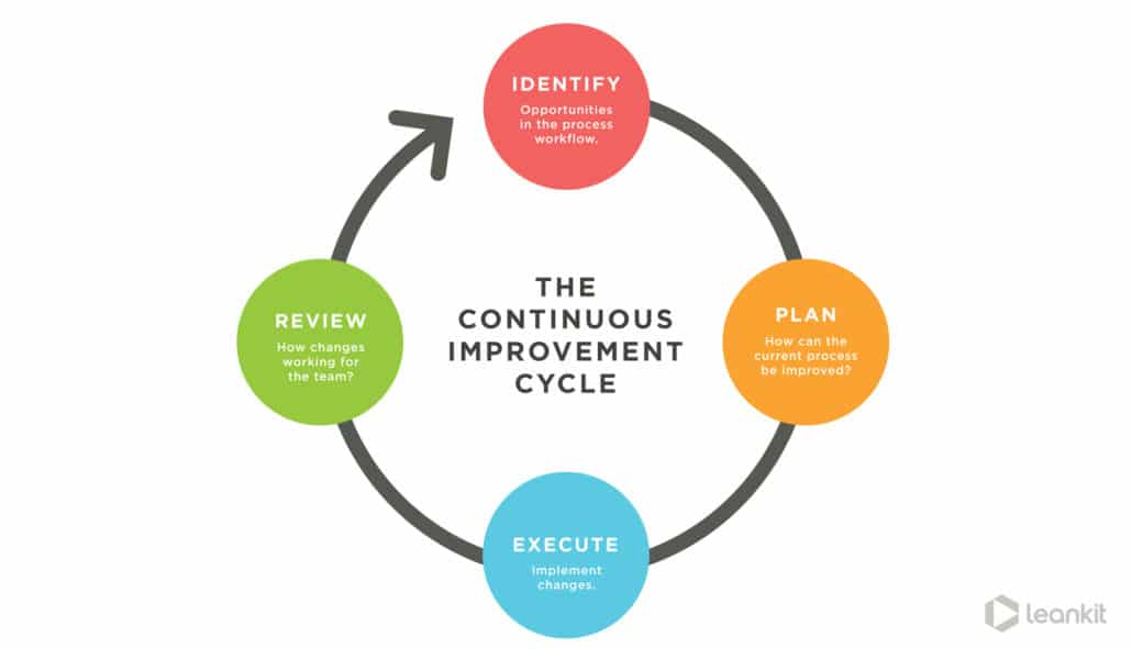direct-to-consumer can impact development cycle