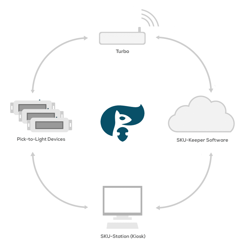 Pick-to-Light Connection to the Cloud